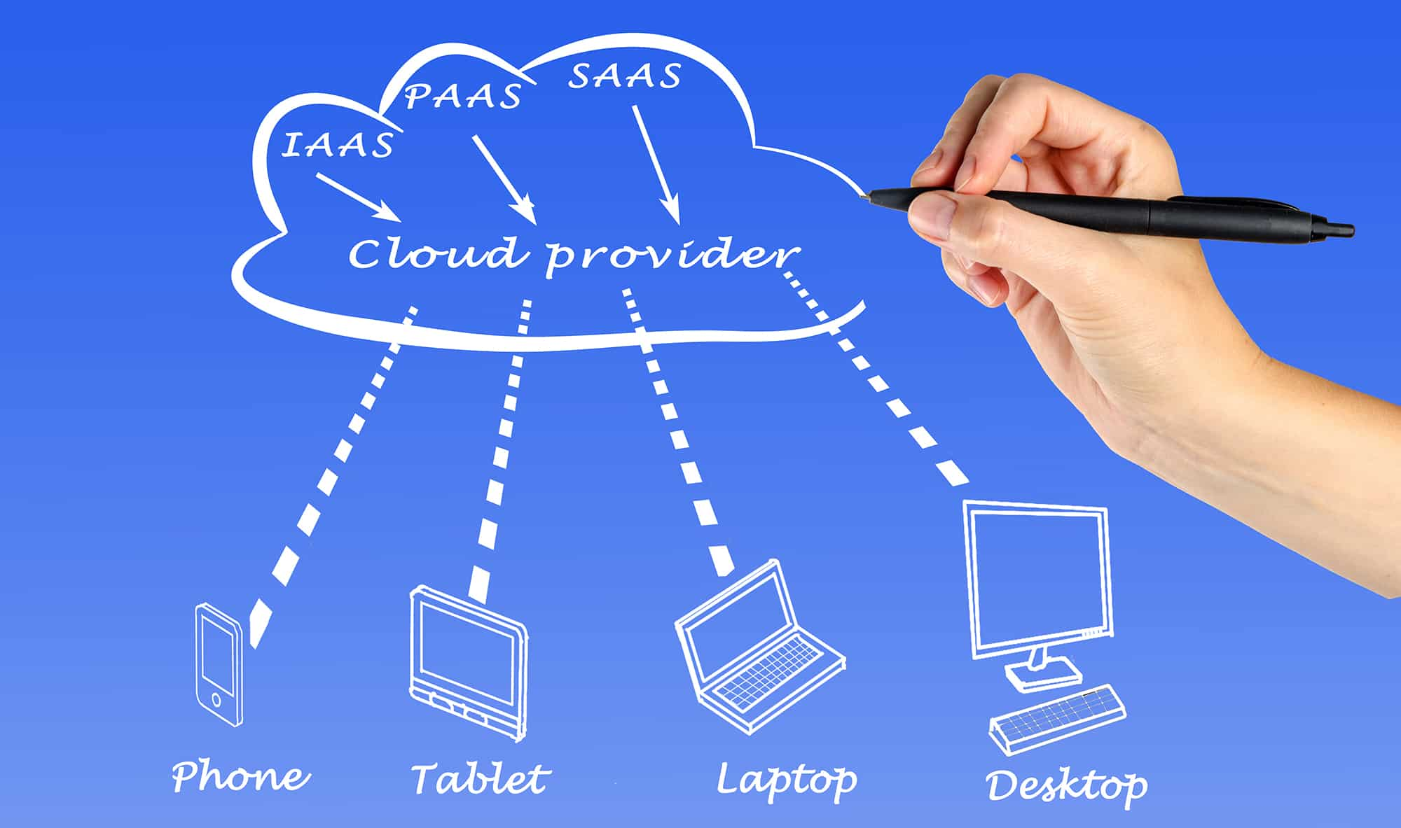 cloud based technology