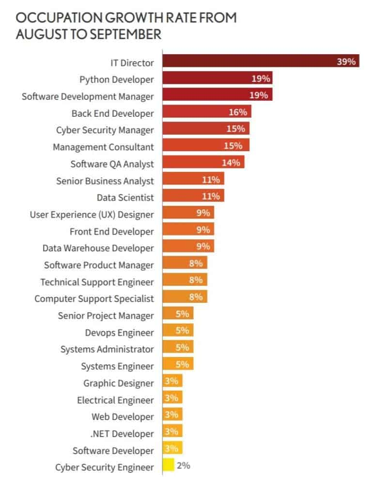 tech careers of 2020